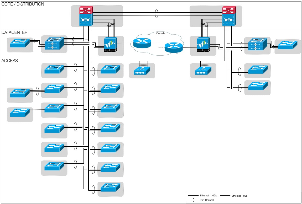hp diagram icons wiring diagram data HP AC Diagram palo alto network topology icon adminsys ch hp diagram icons